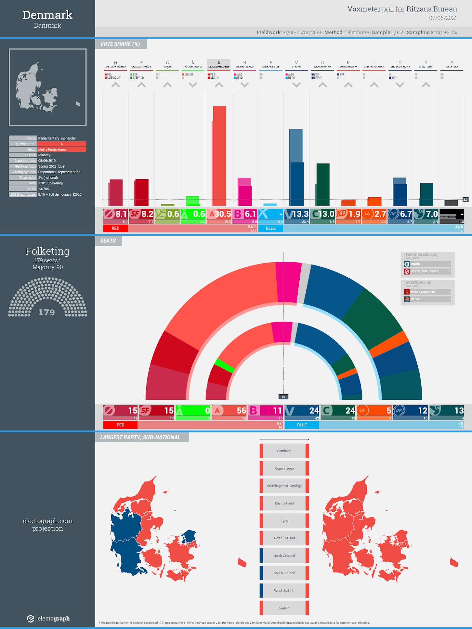 DENMARK: Voxmeter poll chart for Ritzaus Bureau, 7 June 2021