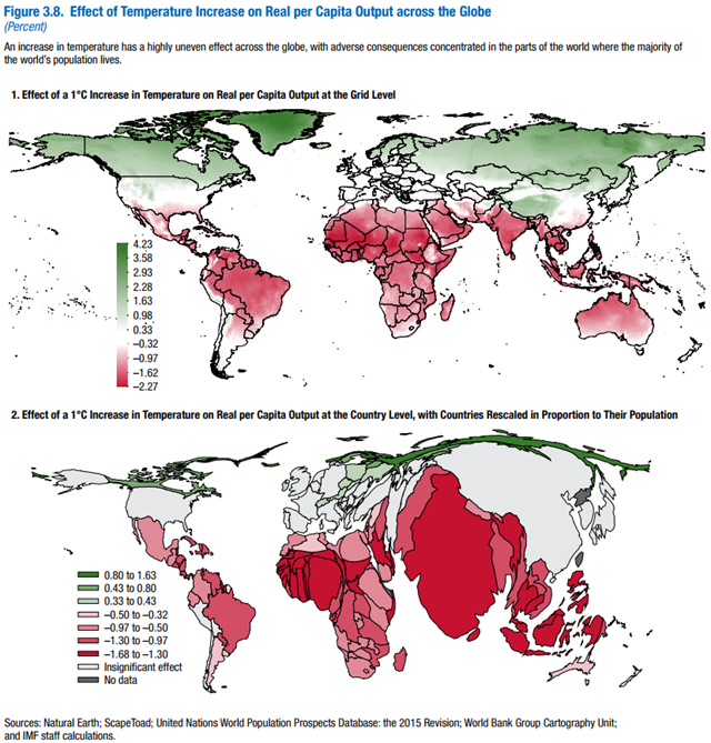 Effect of Temperature Increase on Real per Capita Output across the Globe. An increase in temperature has a highly uneven effect across the globe, with adverse consequences concentrated in the parts of the world where the majority of the world's population lives. Graphic: IMF