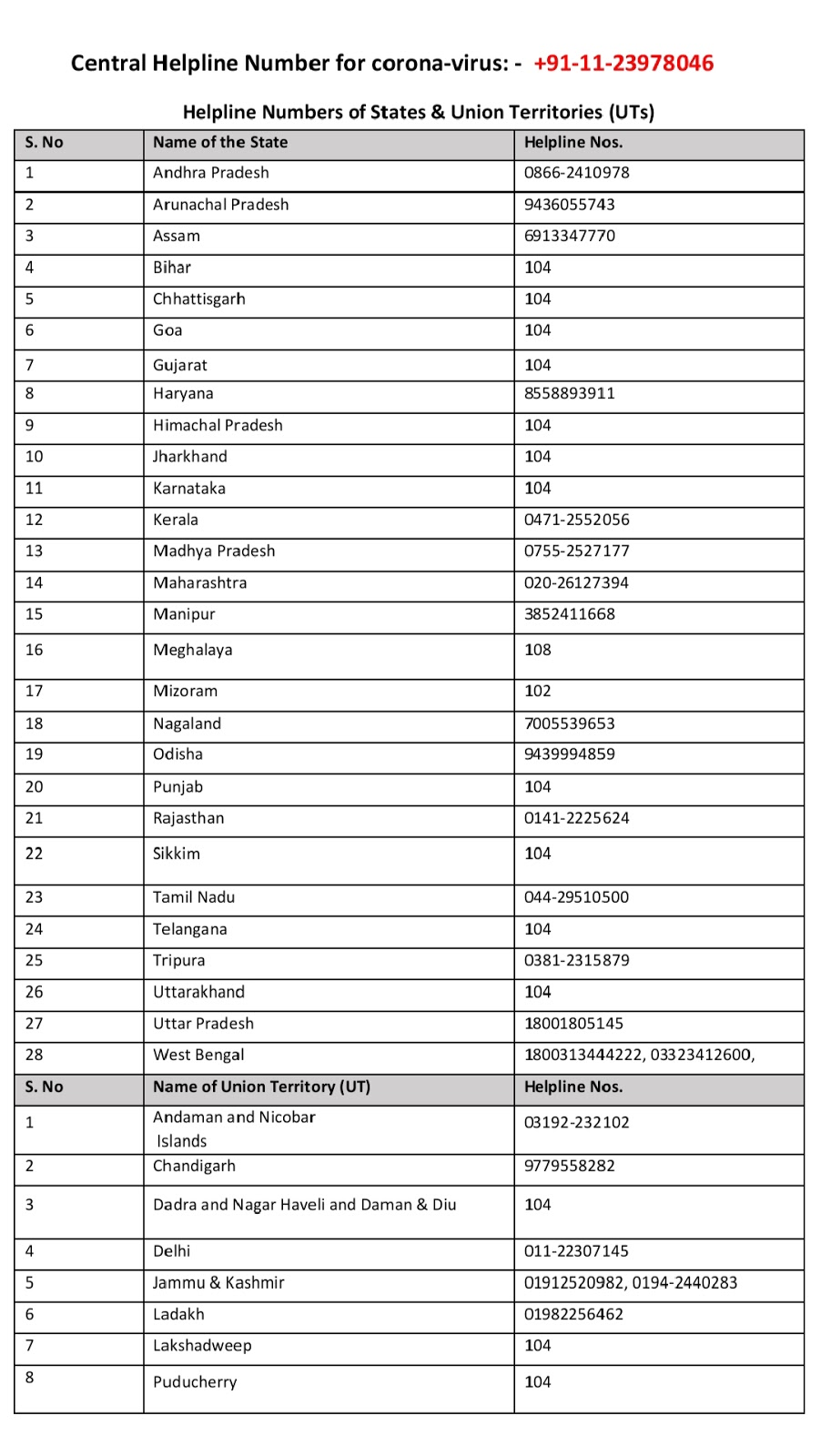 Central helpline numbers from India govt.