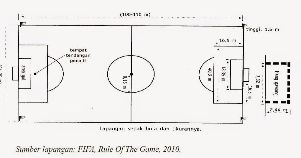 Ukuran Lapangan Sepak Bola Berstandar Nasional Berbagai Ukuran