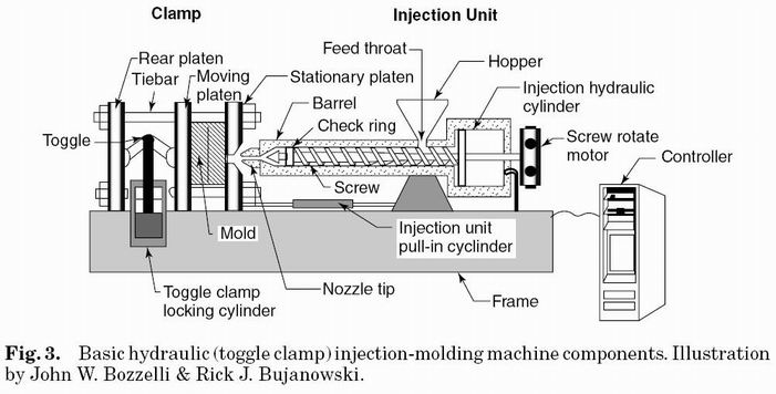 injection molding  the injection molding process and machine