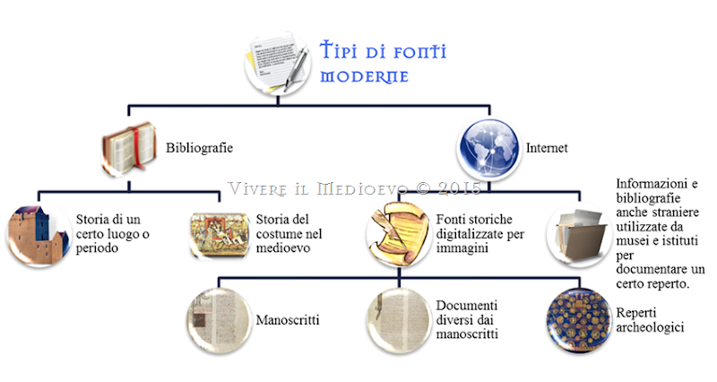 Usi Costumi Del Medioevo La Ricerca Storica Le Fonti Scritte E