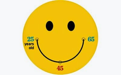 https://lh3.googleusercontent.com/-SzjafjCG8CE/VCNd7l0hWyI/AAAAAAAAtMo/W5tRu6O8luc/s400/173053-happiness-400.jpg