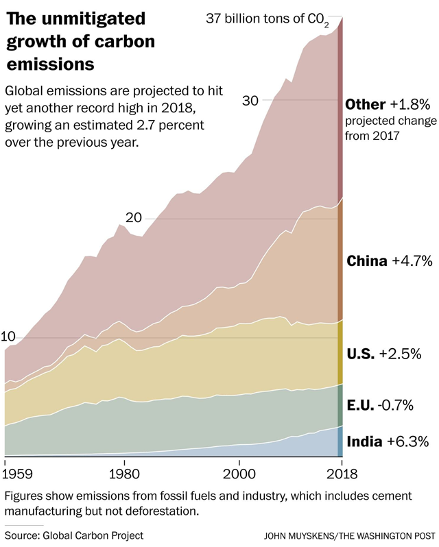 The unmitigated growth of carbon emissions, 1959-2018. In 2018, emissions grew by 2.7 percent, the highest rate in seven years. Graphic: The Washington Post