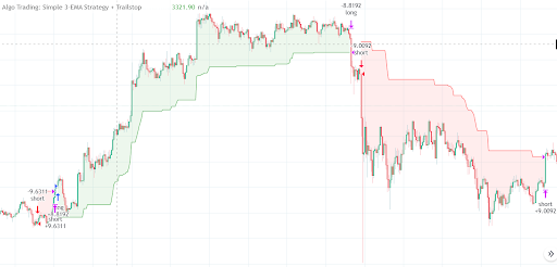 Free TradingView Scripts - Filling The ATR Trailstop with Colors