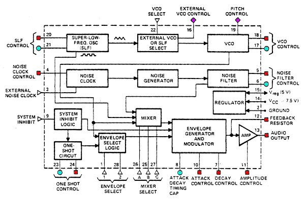 Block diagram of the 76477 sound chip, from the datasheet. Digital inputs: triangles, resistor inputs: red, capacitor inputs: cyan, voltage inputs: violet.
