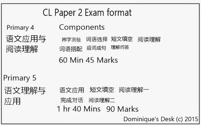 Paper 2 Format