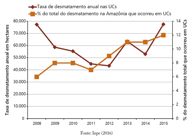 Deforestation rates in the Legal Amazon Conservation Units between 2008 and 2015 and their share (%) in total deforestation in the region. Graphic: Imazon