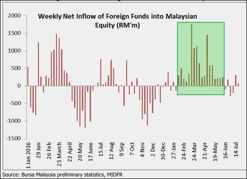 Foreign Inflow into Bursa Malaysia