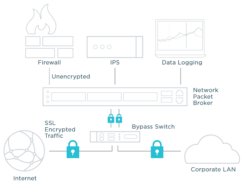 Full, Unobscured Access: Stateful SSL Decryption. Source: Ixia