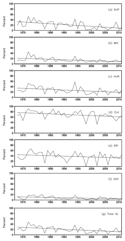 Winter mean lake ice cover (in percent) of all six lakes (a-f) and total Great Lakes ice cover (g) for the period 1973-2011. The linear lines are the trend in annual lake ice coverage calculated from the least squares fit method. Graphic: Wang, et al., 2012 / Great Lakes Environmental Research Laboratory