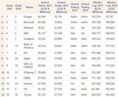 Marcas mais valiosas do mundo - BrandFinance