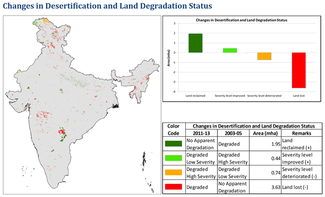 Changes in desertification and land degradation status in India, from 2003-2005 to 2011-2013. Graphic: Indian Space Research Organization