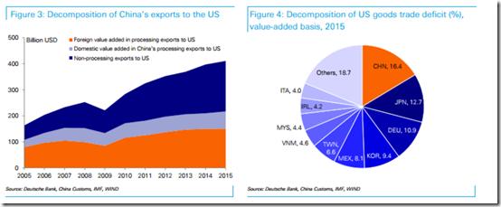 US trade deficit -3