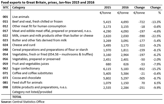 Food Exports Prices to GB by Category
