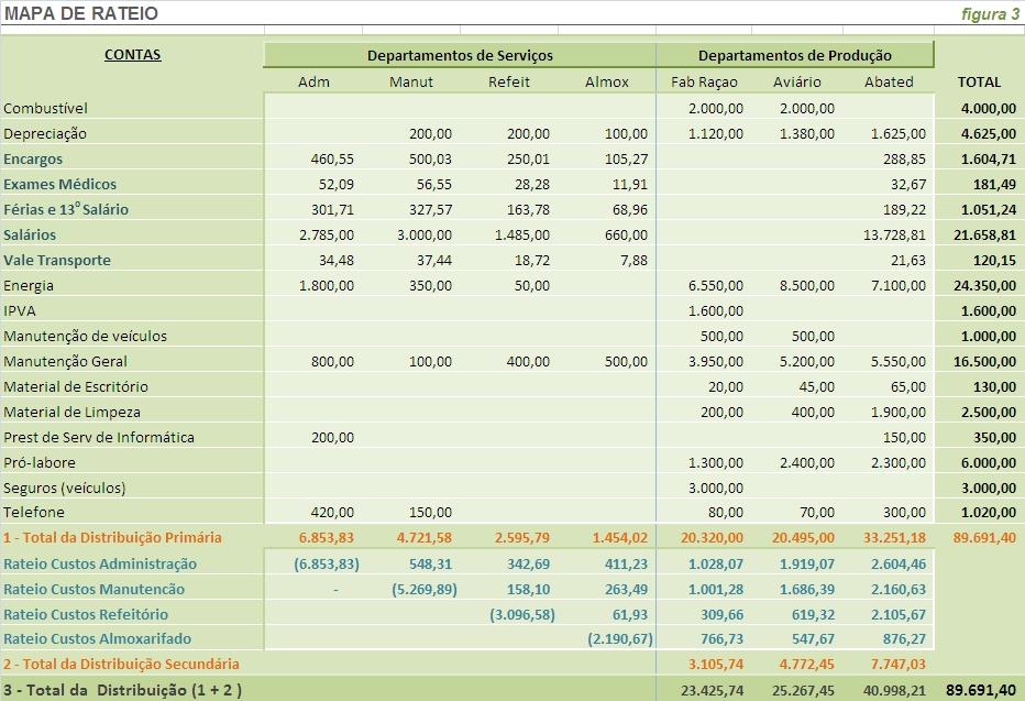 mapa de rateio Finanças para pequenas empresas   nfinanças.: Como calcular os  mapa de rateio
