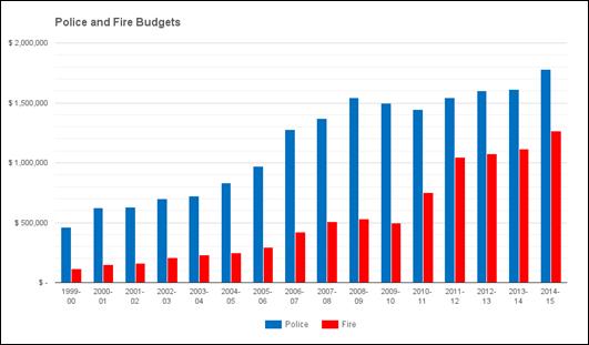 2016-04-27 PSD Budget History
