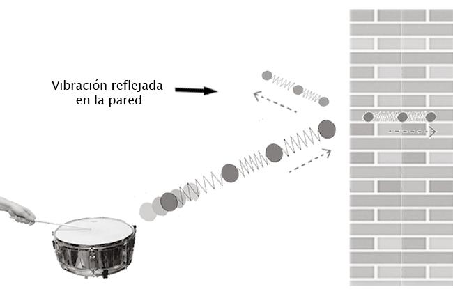 Reflexión de ondas sonoras como causa de la reverberación