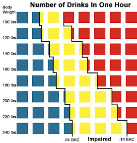 number of drinks in one hour