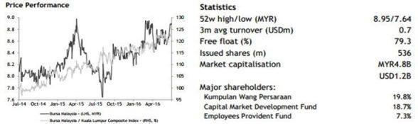 bursa malaysia price performance