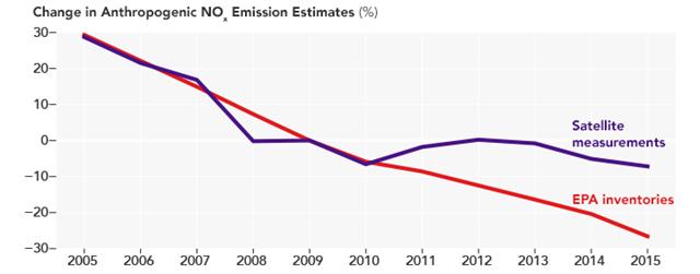 Change in anthropogenic NOx emission estimates in the U.S., 2005-2015. Graphic: Jiang, et al., 2018 / PNAS
