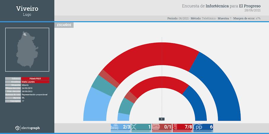 Gráfico de la encuesta para elecciones municipales en Viveiro realizada por Infortécnica para El Progreso, 28 de junio de 2021