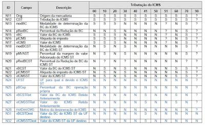 NFe tabela ICMS CST