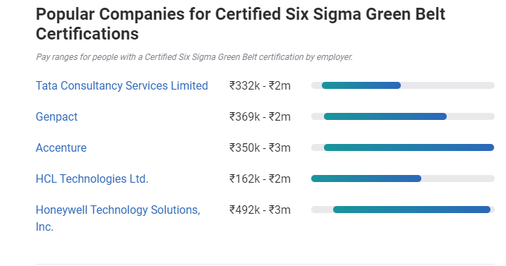 six-sigma-salary-by-popular-comapanies