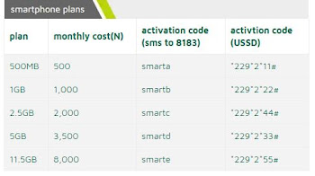 9mobile monthly data plan