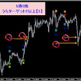 USD/JPY M15  7月勝率80.0% リアルタイムで確認した直近シグナル7.31まで