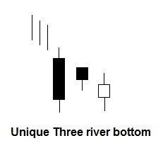 Unique three river bottom patroon