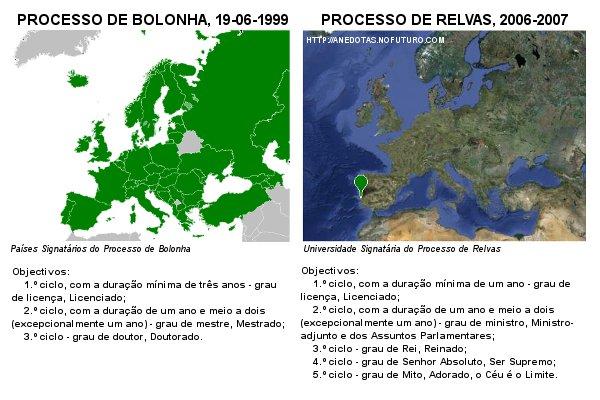 Proceso de Bolonha (Licenciaturas de 3 anos) vs. Declaração de Relvas (Licenciatura de 1 ano)