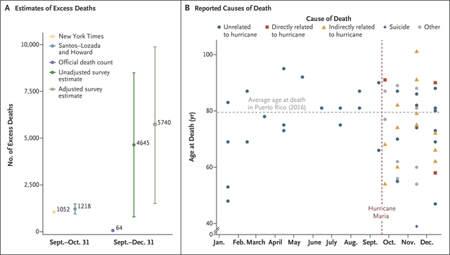 Estimates of Excess Deaths and Reported Causes of Death in Puerto Rico caused by Hurricane Maria. Panel A shows a comparison of estimates of excess deaths from official reports, press (New York Times) and academic (Santos–Lozada and Howard) reports, and from our survey. Panel B shows deaths according to the month of death and the age at death as reported in our survey, categorized according to the cause of death reported by the household member. Two persons who died of similar causes at the same age are represented by dots that are superimposed in December; thus, the 37 points shown represent 38 deaths after the hurricane. Graphic:  Kishore, et al., 2018 / The New England Journal of Medicine