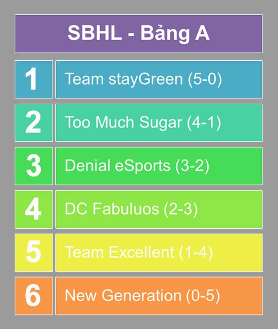 Sound Blaster Heroes League kết thúc vòng bảng mùa 2 2