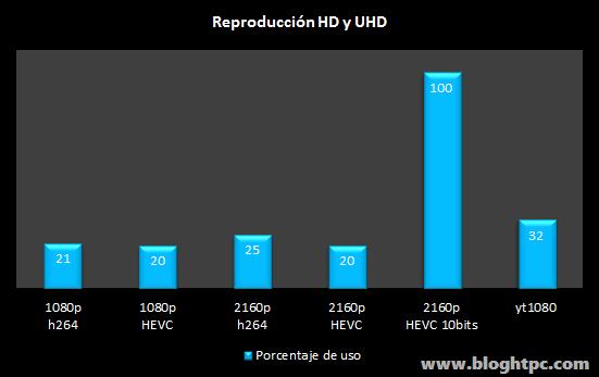 Reproduccion UHD Gigabyte BRIX GB-BACE-3150