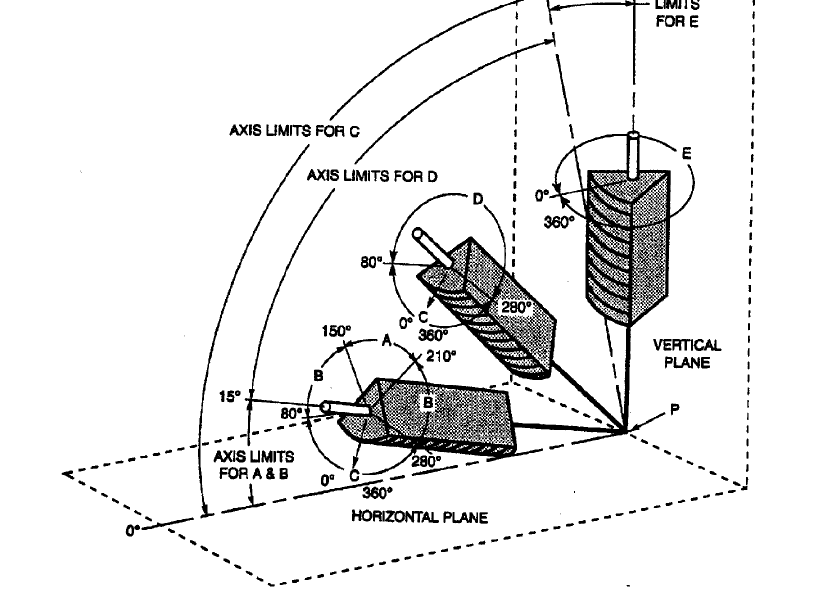 Groove Weld Position