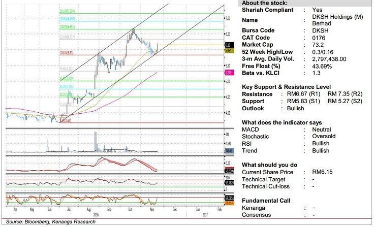 dksh stock analysis