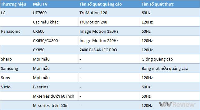 Tần số quét là gì, có vai trò gì với TV 4K?