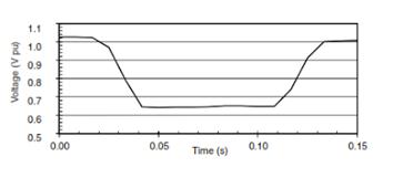 RMS-waveform-sag