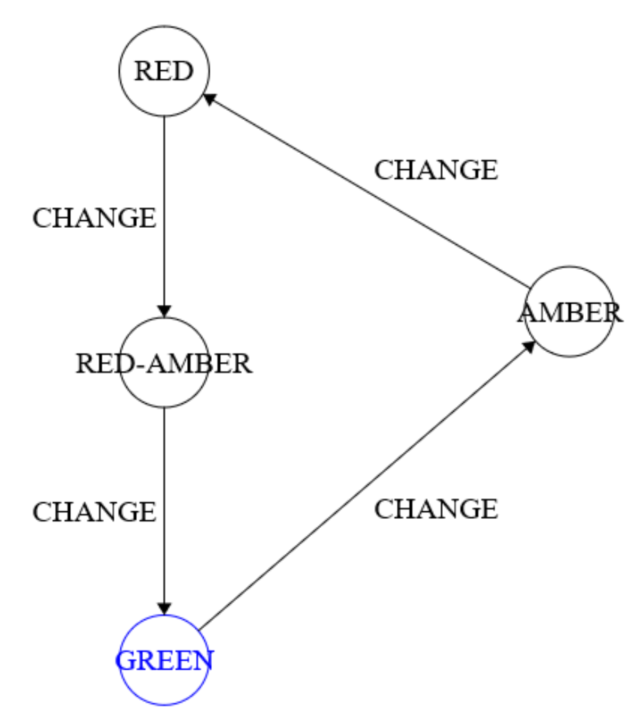 finite state machine - example traffic light