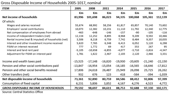 Gross Disposable Income of Households NIE2017