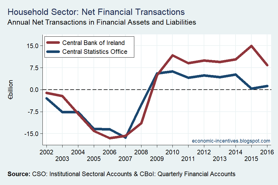 [Household+Sector+Net+Financial+Transactions+CSO+and+CB+2002-2016%5B2%5D]