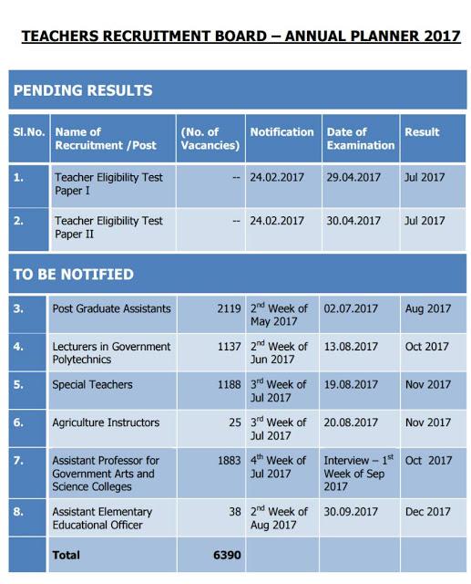Teacher Requirement Board - Annual Planner - 2017-ஆசிரியர் தேர்வு வாரியத்தால் 2017ம் ஆண்டில் நடத்தப்படும் பல்வேறு ஆசிரியர் மற்றும் ஆசிரியர் சார்ந்த 6390 பணியிடங்களுக்கான தேர்வுகளின் விவரங்கள் அடங்கிய ஆண்டு அட்டவணை