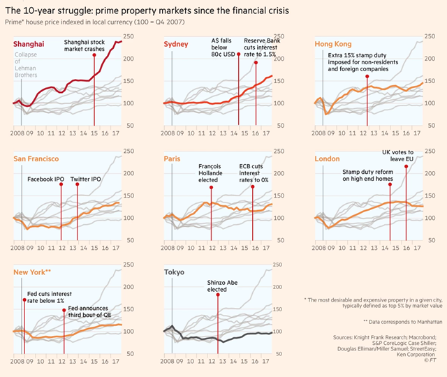 The 10-year struggle: prime property markets since the 2008 financial crisis. Prime house price indexed in loical currency (100 = Q4 2007). Graphic: Financial Times