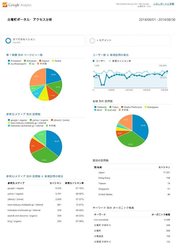 北竜町ポータル・アクセス報告2014年度(2014年8月)