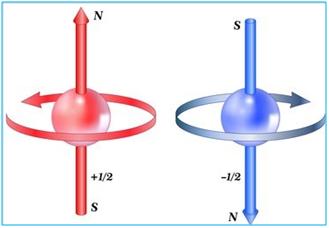 क्वाण्टम संख्या क्या है |क्वाण्टम संख्या के प्रकार- मुख्य  द्विगंशी चुम्बकीय या दिशामान चुम्बकीय क्वाण्टम संख्या  महत्व | श्रोडिंजर समीकरण की व्युत्पत्ति |Quantum Numbers  in Hindi
