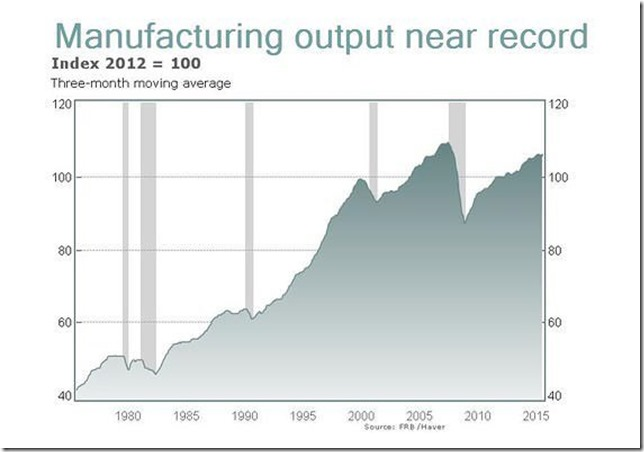 manufacturing_output_chart_mini
