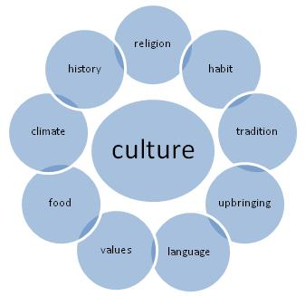 The Definition Of Culture - Best Culture 2017