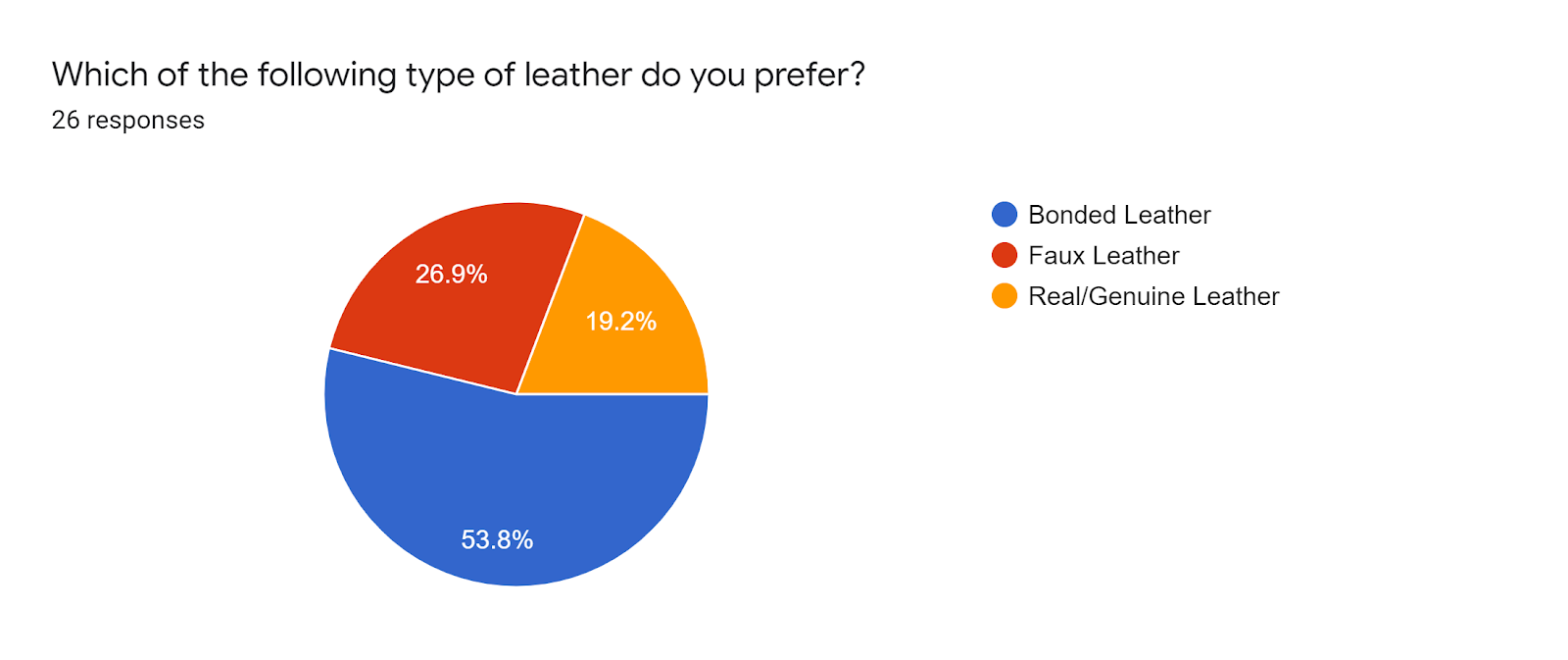 Forms response chart. Question title: Which of the following type of leather do you prefer?. Number of responses: 26 responses.