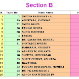2009 Winter Nationals - Ruia Results - Section B - Qualified%2Bteams%2BSection%2BB.jpg